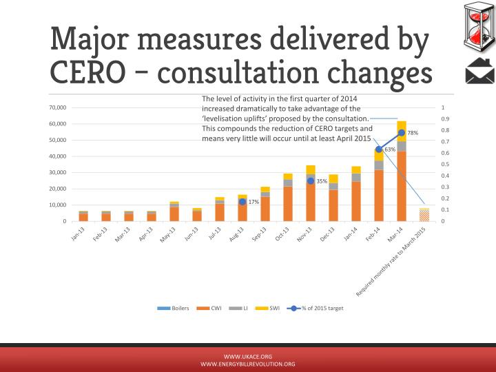 Major measures delivered by CERO – consultation changes