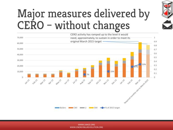 Major measures delivered by CERO – without changes