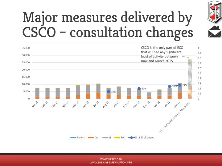 Major measures delivered by CSCO – consultation changes