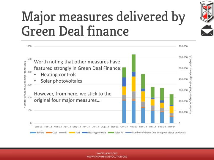 Major measures delivered by Green Deal finance