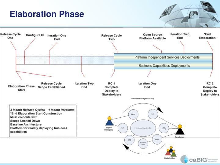Elaboration Phase