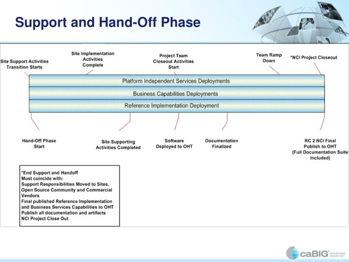 Support and Hand-Off Phase