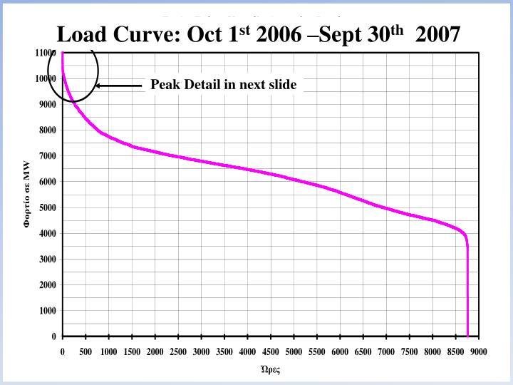 Load Curve: Oct 1