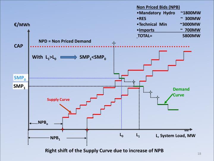 Non Priced Bids (NPB)