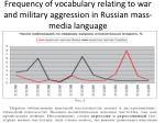 frequency of vocabulary relating to war and military aggression in russian mass media language