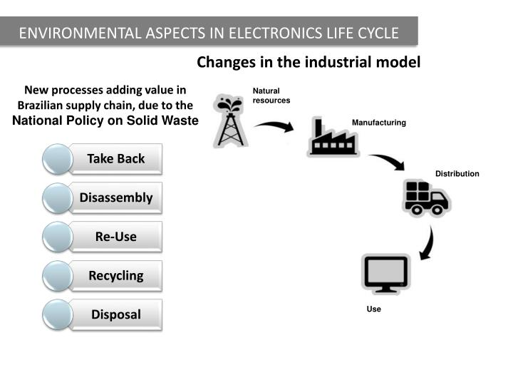ENVIRONMENTAL ASPECTS IN ELECTRONICS LIFE CYCLE