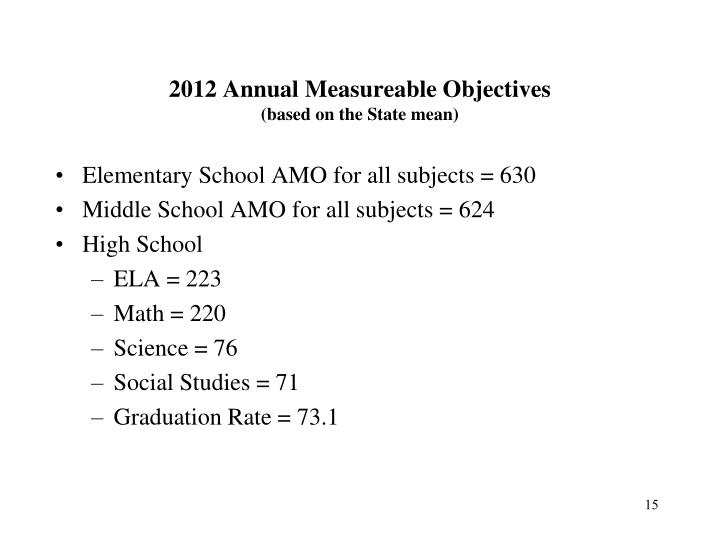 2012 Annual Measureable Objectives