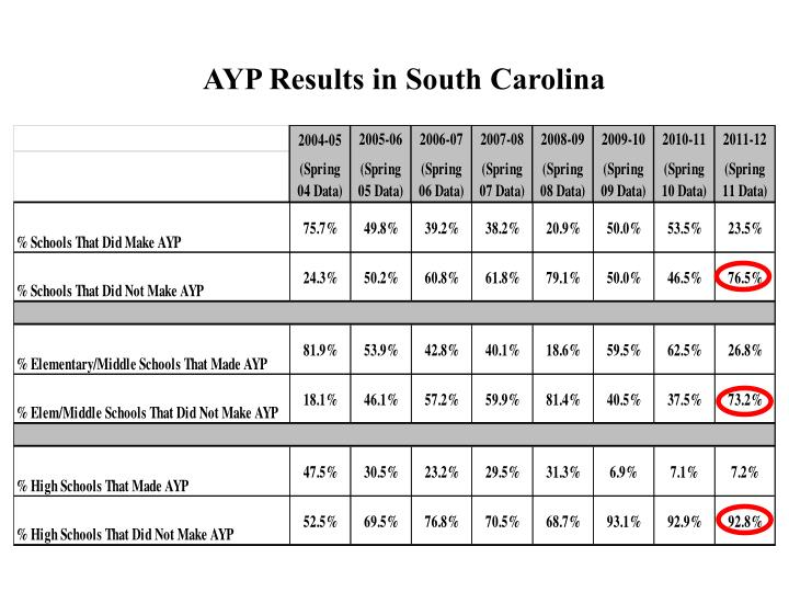 AYP Results in South Carolina