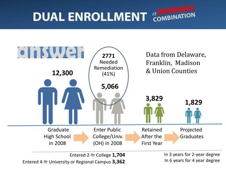 Data from Delaware,