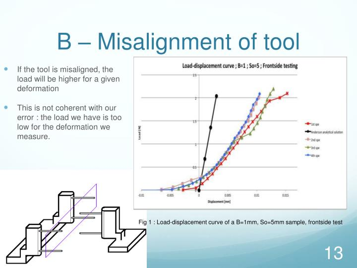 B – Misalignment of tool