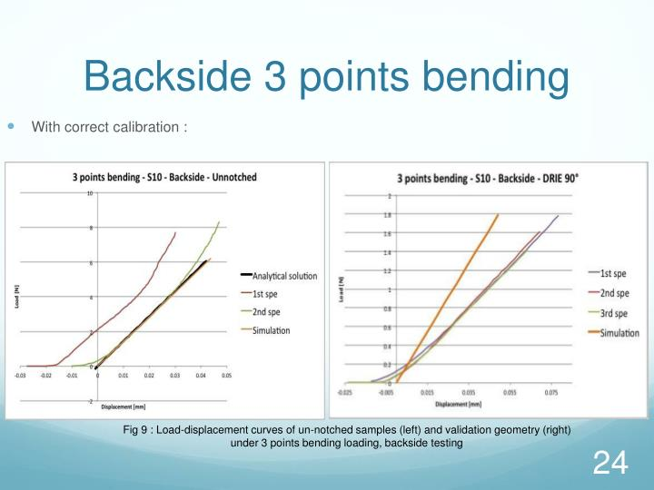 Backside 3 points bending