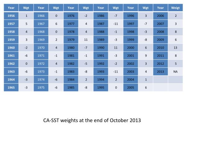 CA-SST weights at the end of October 2013