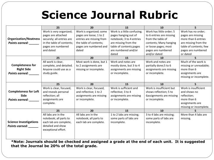 Ppt Science Journal Rubric Powerpoint Presentation Id2652112