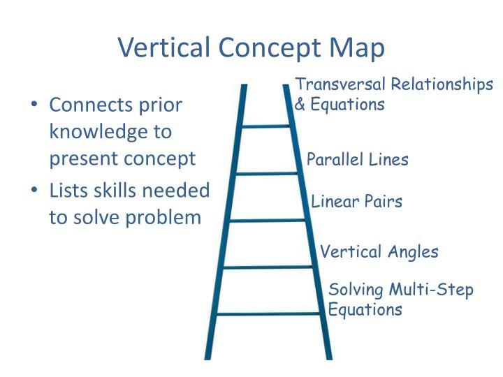 Vertical Concept Map