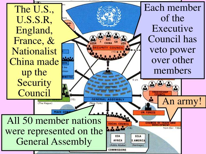 Each member of the Executive Council has veto power over other members