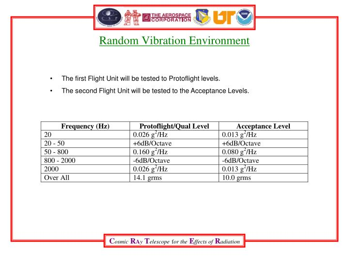 Random Vibration Environment
