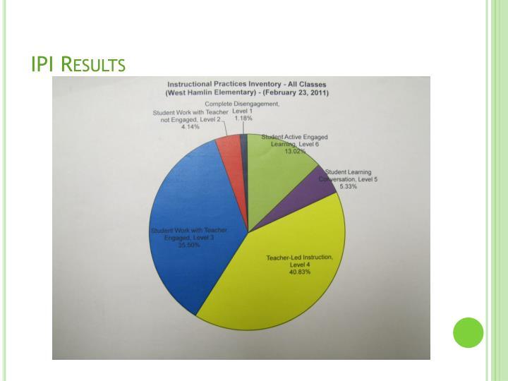 IPI Results