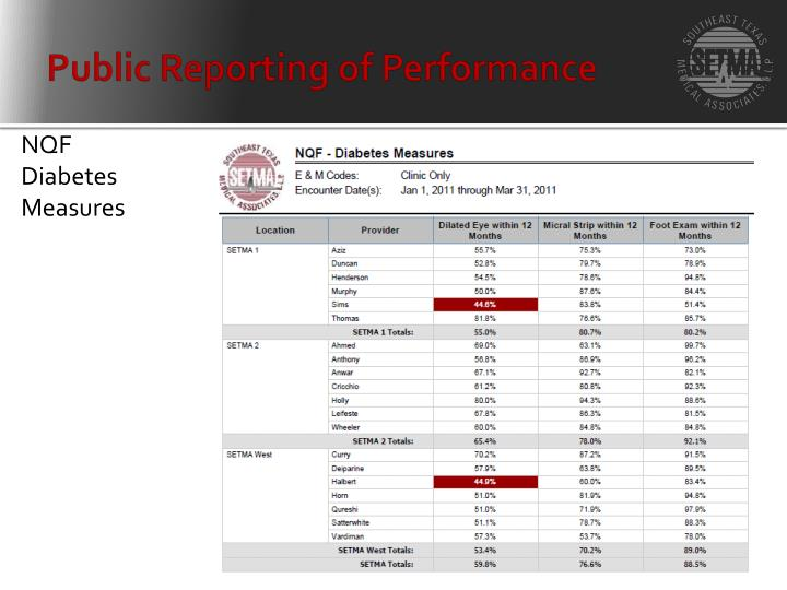 Public Reporting of Performance