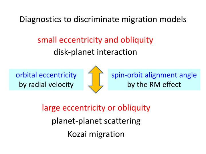 Diagnostics to discriminate migration models