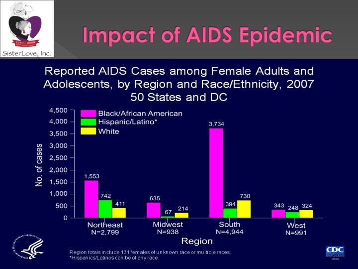 Impact of AIDS Epidemic