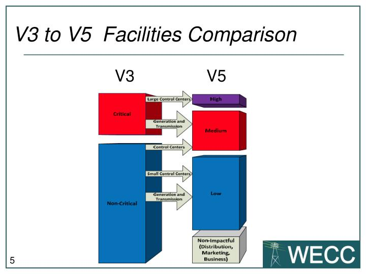 V3 to V5  Facilities Comparison