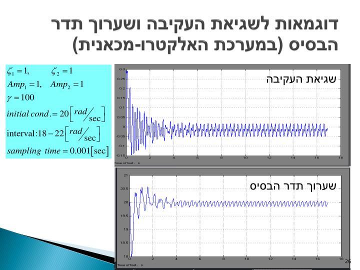 דוגמאות לשגיאת העקיבה ושערוך תדר הבסיס (במערכת האלקטרו-מכאנית)