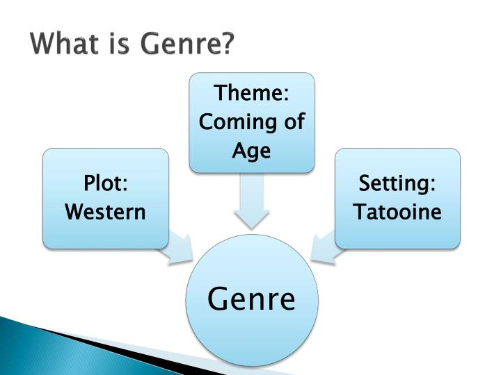 What is genre