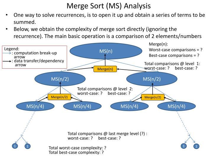 Merge Sort (MS) Analysis