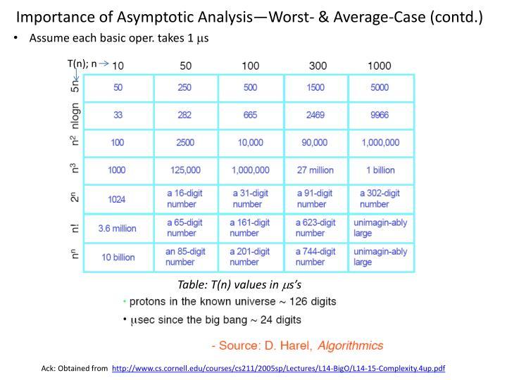 Importance of Asymptotic Analysis—Worst- & Average-Case (contd.)