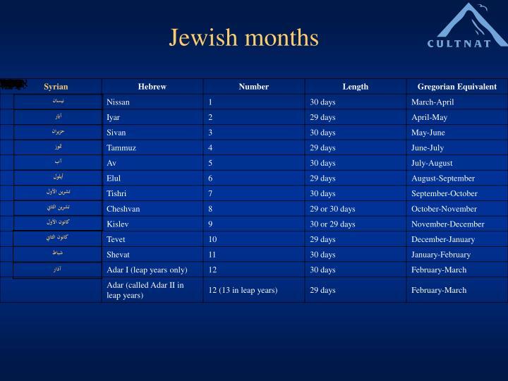 Jewish months
