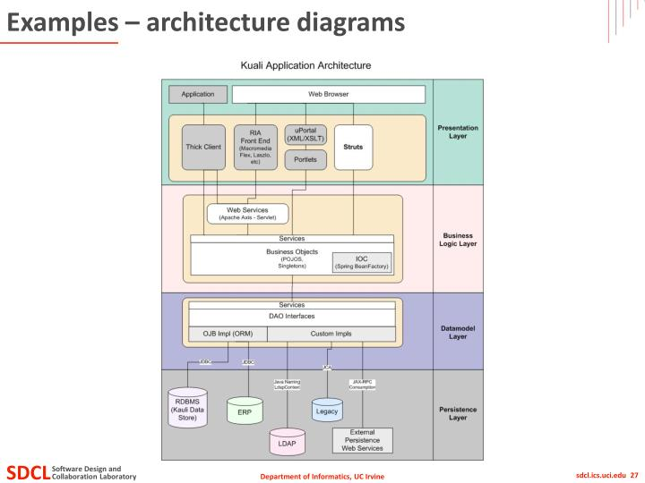 Examples – architecture diagrams