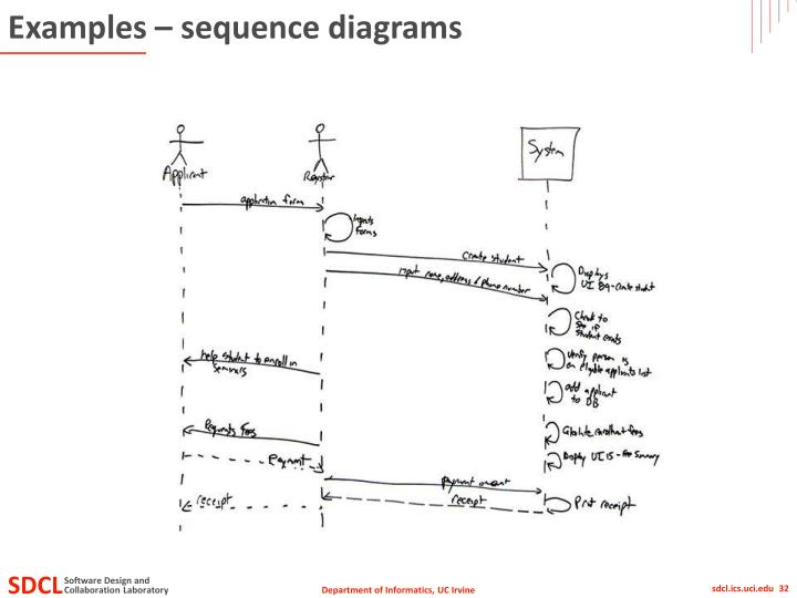 Examples – sequence diagrams