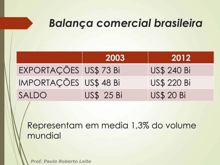 Balança comercial brasileira