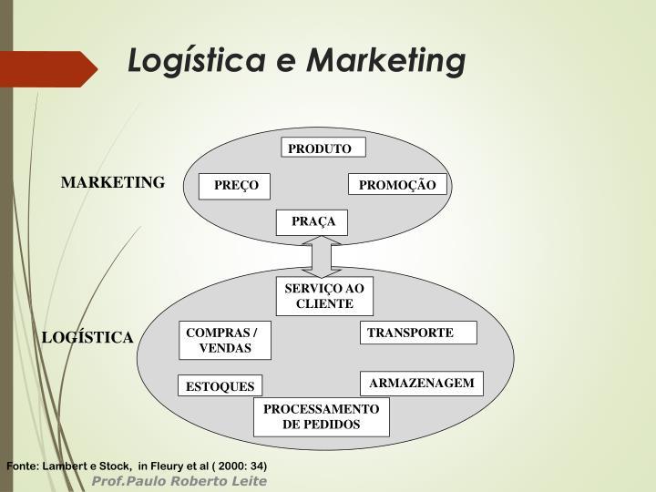 Logística e Marketing