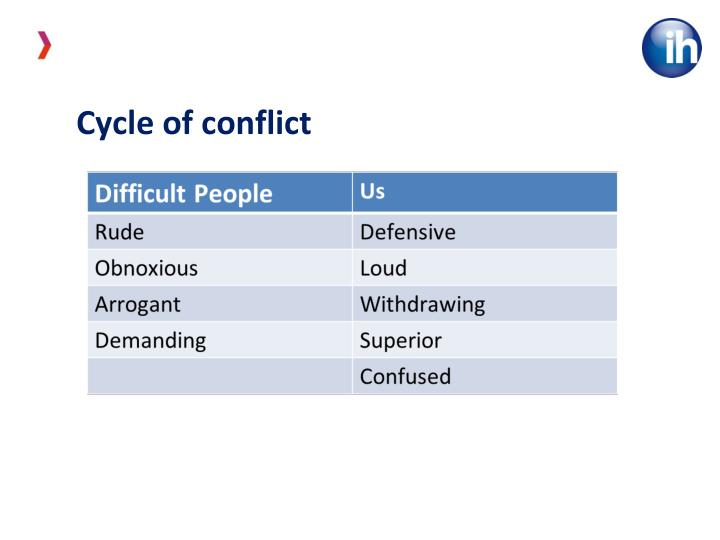 Cycle of conflict