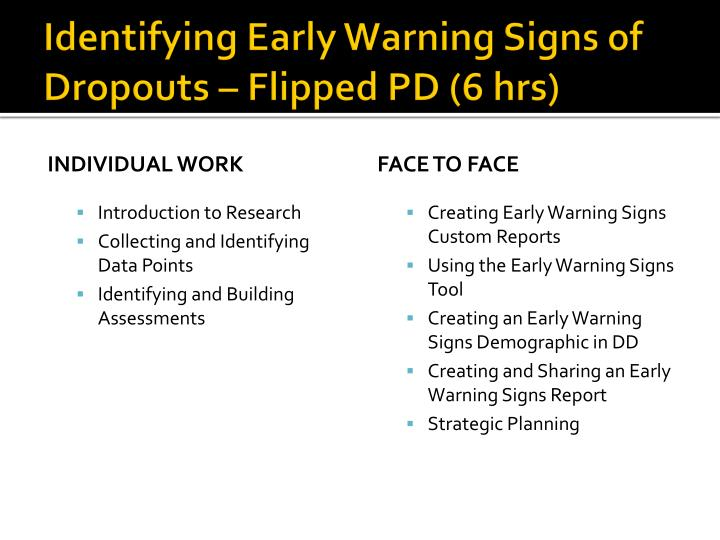 Identifying Early Warning Signs of Dropouts – Flipped PD (6 hrs)