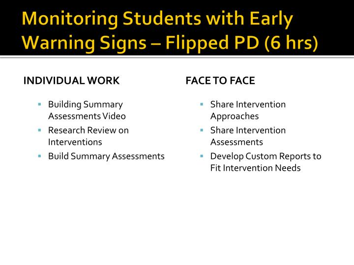 Monitoring Students with Early Warning Signs – Flipped PD (6 hrs)