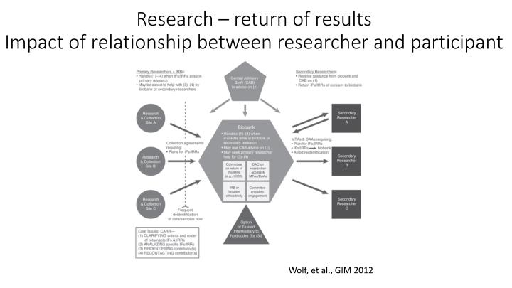 Research – return of results