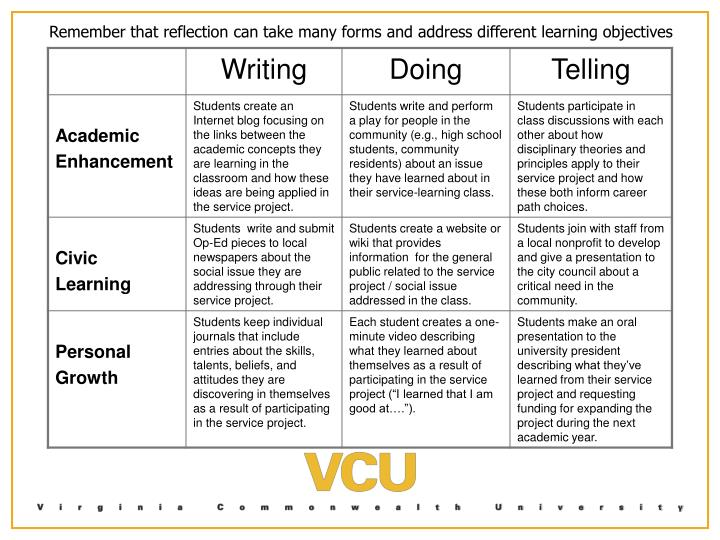 Remember that reflection can take many forms and address different learning objectives