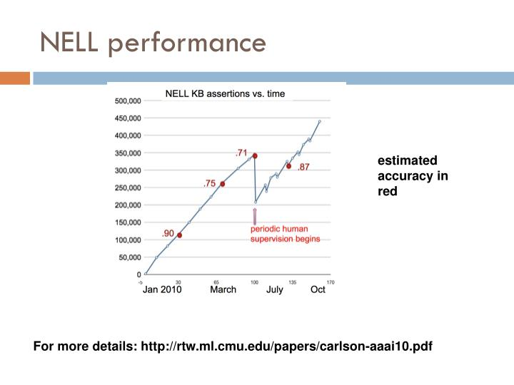 NELL performance