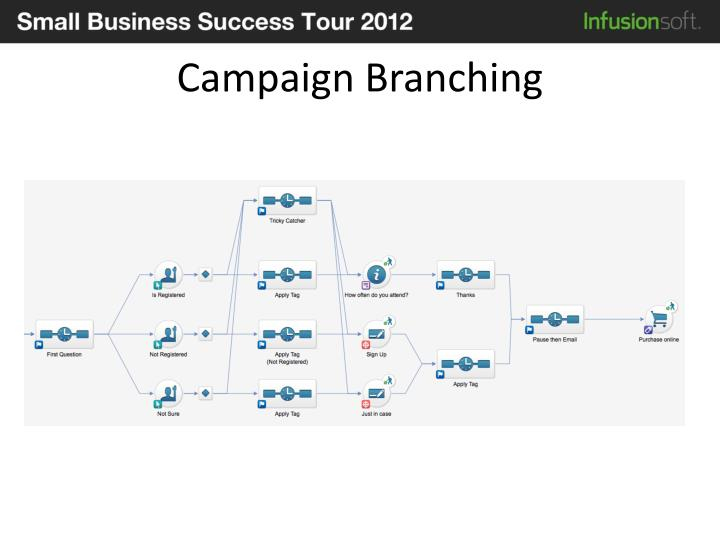 Campaign Branching