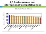 ap performance and international competitiveness