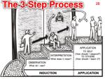 the 3 step process