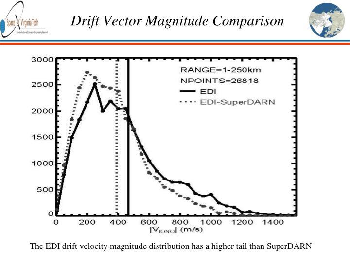 Drift Vector Magnitude Comparison