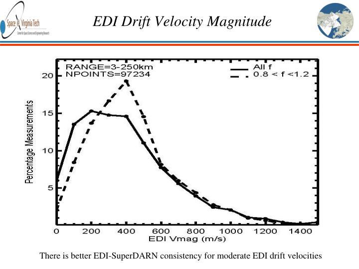 EDI Drift Velocity Magnitude