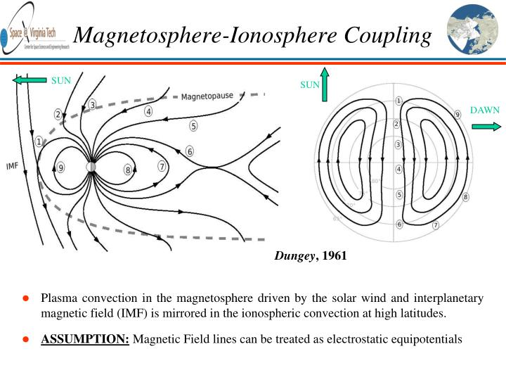 Magnetosphere ionosphere coupling