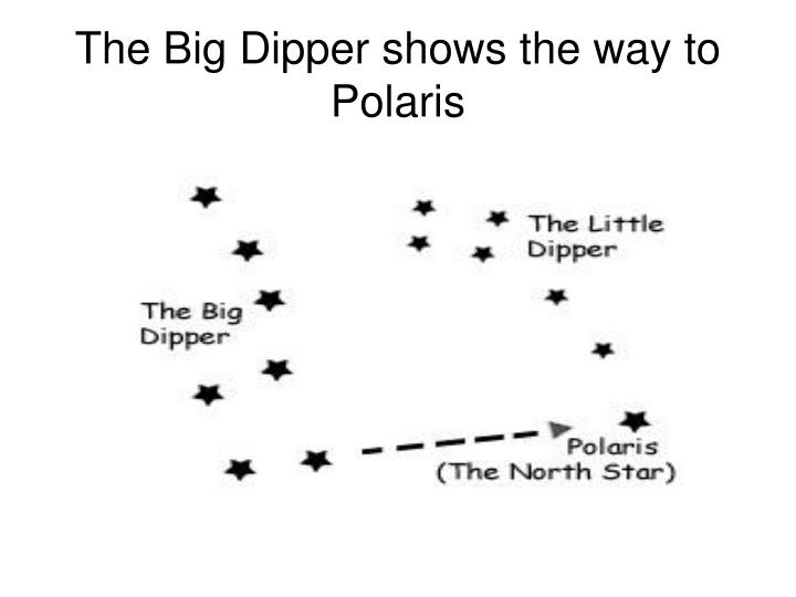 The Big Dipper shows the way to Polaris