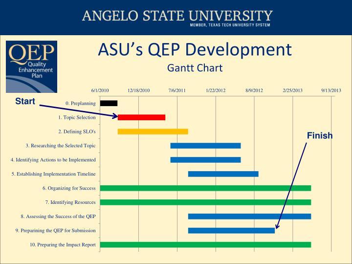 ASU's QEP Development