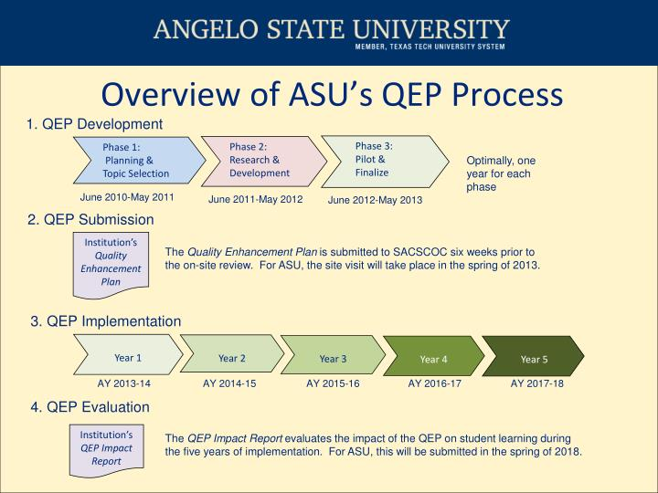 Overview of ASU's QEP Process