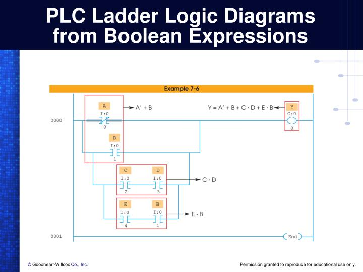 ppt programming logic gate functions in plcs powerpoint. Black Bedroom Furniture Sets. Home Design Ideas